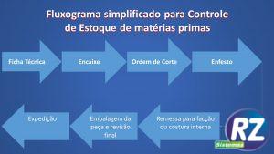 fluxograma simplificado para controle estoque materia prima