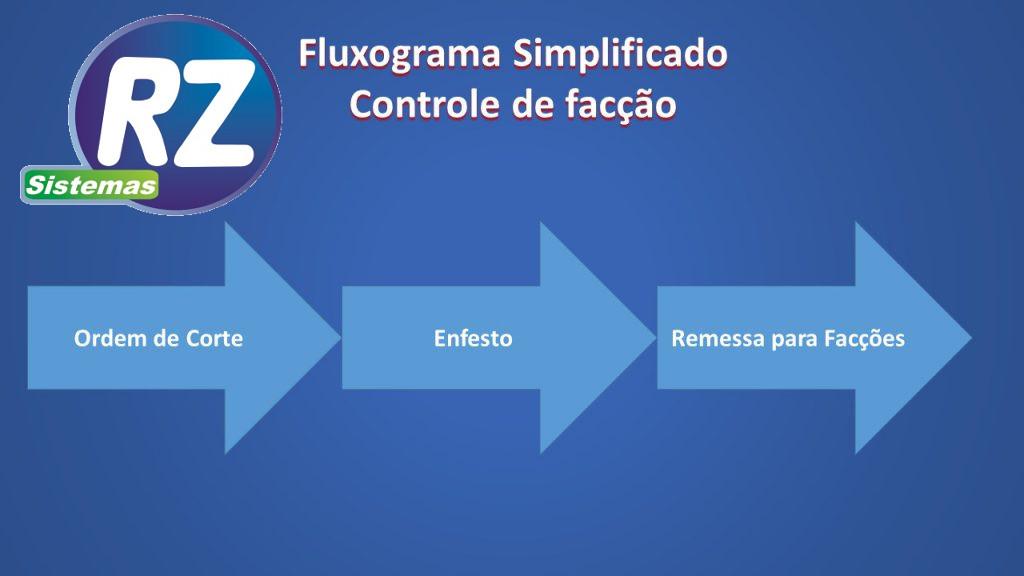 fluxo simplificado controle faccao
